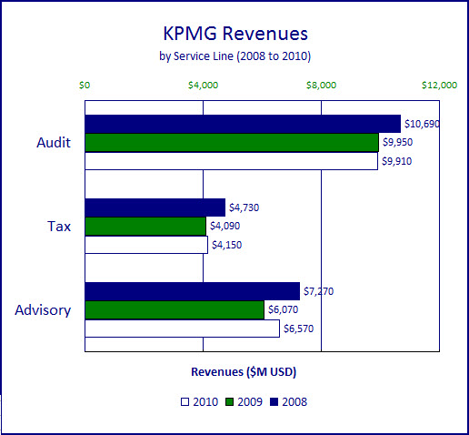 KPMG Advisory Practice Grows 2 5 Times Faster than Audit in 2011